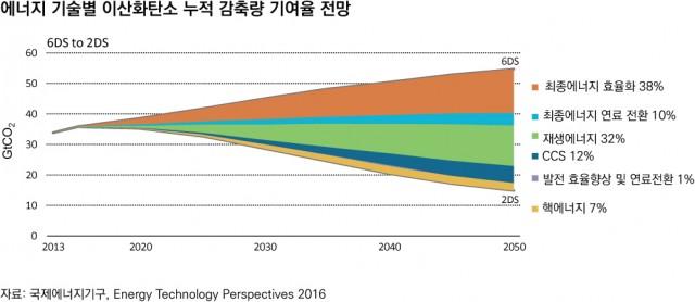 climate-nuclear-iea