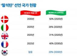 """[논평] 20개국 '탈석탄동맹' 출범, """"한국 정부도 동참해야"""""""