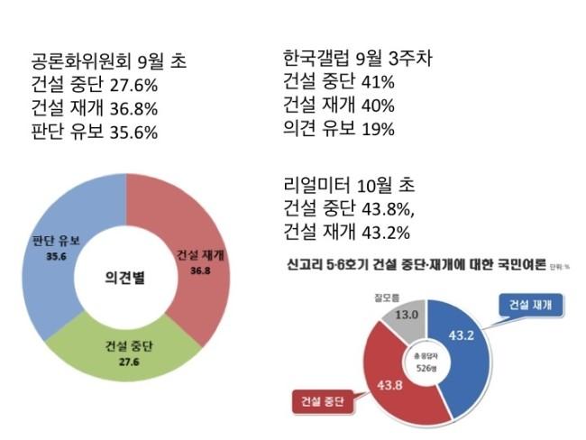 신고리5.6호기 국민여론조사