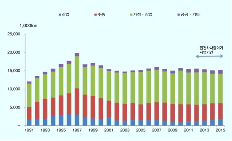 서울시 에너지 사용량 연도별 변화. (출처:지역에너지통계연보,산업통상자원부)