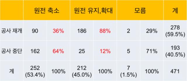 시민참여단 응답비율