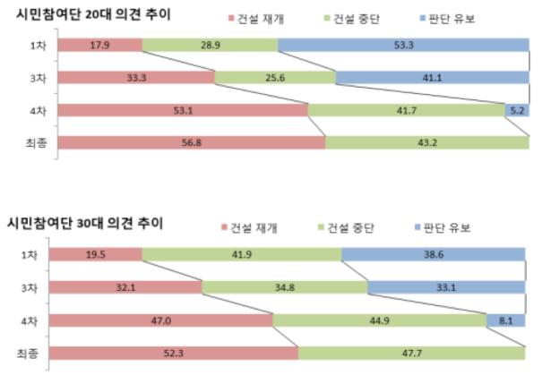 시민참여단 의견 추이(신고리5.6호기공론화위원회)