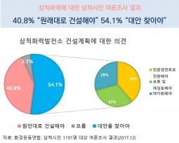 """[보도자료] 삼척시민 54.1% """"삼척포스파워 석탄발전 건설 아닌 대안 찾아야"""""""