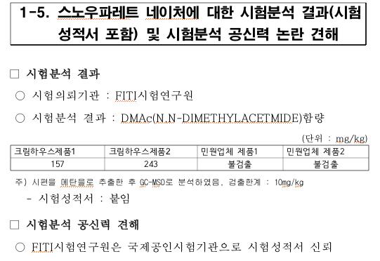 ▲환경부가 DMAc 함량 시험·분석('17.9) 및 환경관련기준 전 항목을 추가 검사(시험분석기관 : FITI시험연구원)를 진행한 결과 친환경 인증 사용금지물질 'DMAc'가 비의도적인 혼입 기준치(0.01%) 이상 검출됨. ⓒ 송옥주 의원실 제공
