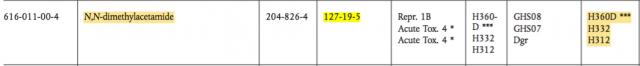 ▲UN GHS 공식 문건(EU Regulation No.1272/2008 부속서)을 확인한 결과 DMAc 물질(CAS no.127-19-5)을 확인할 수 있었다.
