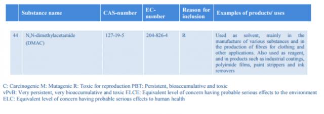 ▲ EU REACH: SVHCs Authorization Candidate List (as of Dec. 2014)에서 DMAc 물질(CAS no.127-19-5)이 고 위험성 물질(SVHC)의 후보목록(Candidate List)으로 분류되고 있음을 확인할 수 있었다. ⓒ EU REACH