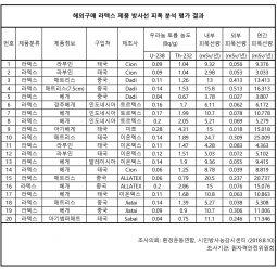 [보도자료] 해외구매 라텍스 제품, 원안위 정밀조사 결과 발표