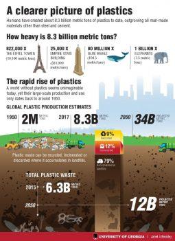 [플라스틱바다] 인류가 생산한 플라스틱의 양은 얼마나 될까?