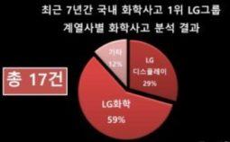 [논평] '화학사고 1위 LG' 눈 가리고 아웅,LG그룹이 전면에 나서 안전관리강화 대책 마련하라.
